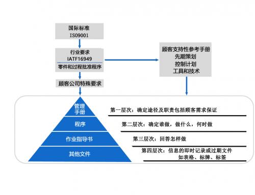 ISO文控管理-助力企业提升ISO质量体系管理工作